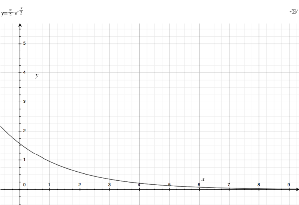 a decaying exponential